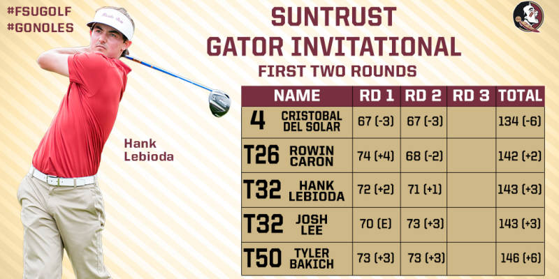 #FSUGolf in Fifth at SunTrust Gator Invite