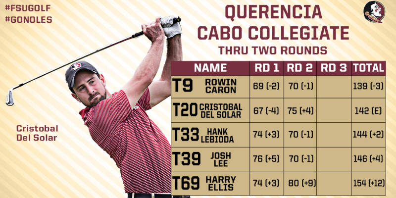 Caron Consistent as #FSUGolf Gets Through Round Two in Mexico