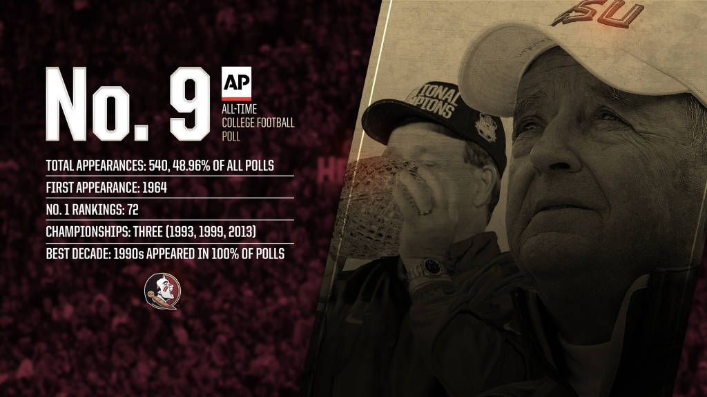 FSU Ranks No. 9 All-Time AP College Football Poll