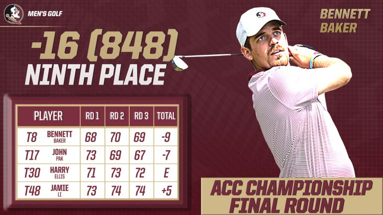 Baker Ties for Eighth at ACCs