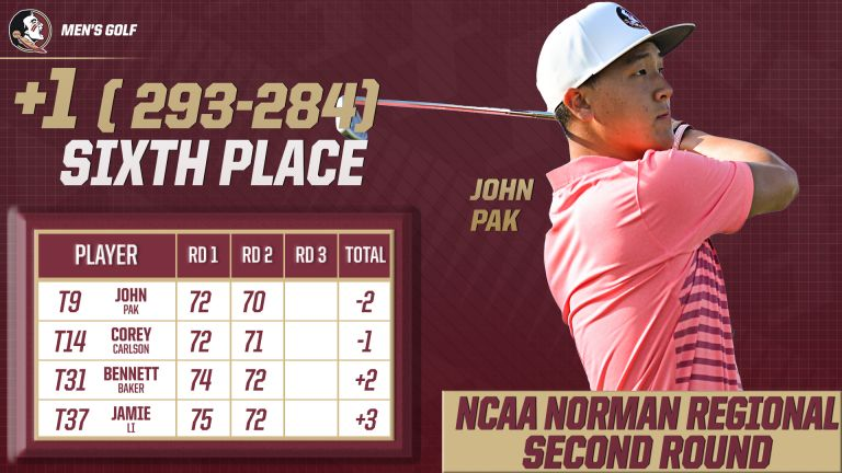 Men's Golf Finishes Strong in Round Two