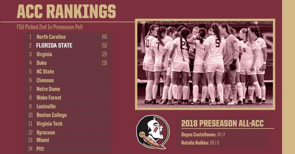 Soccer Picked To Finish Second in ACC; Place Two on All-ACC Preseason Team