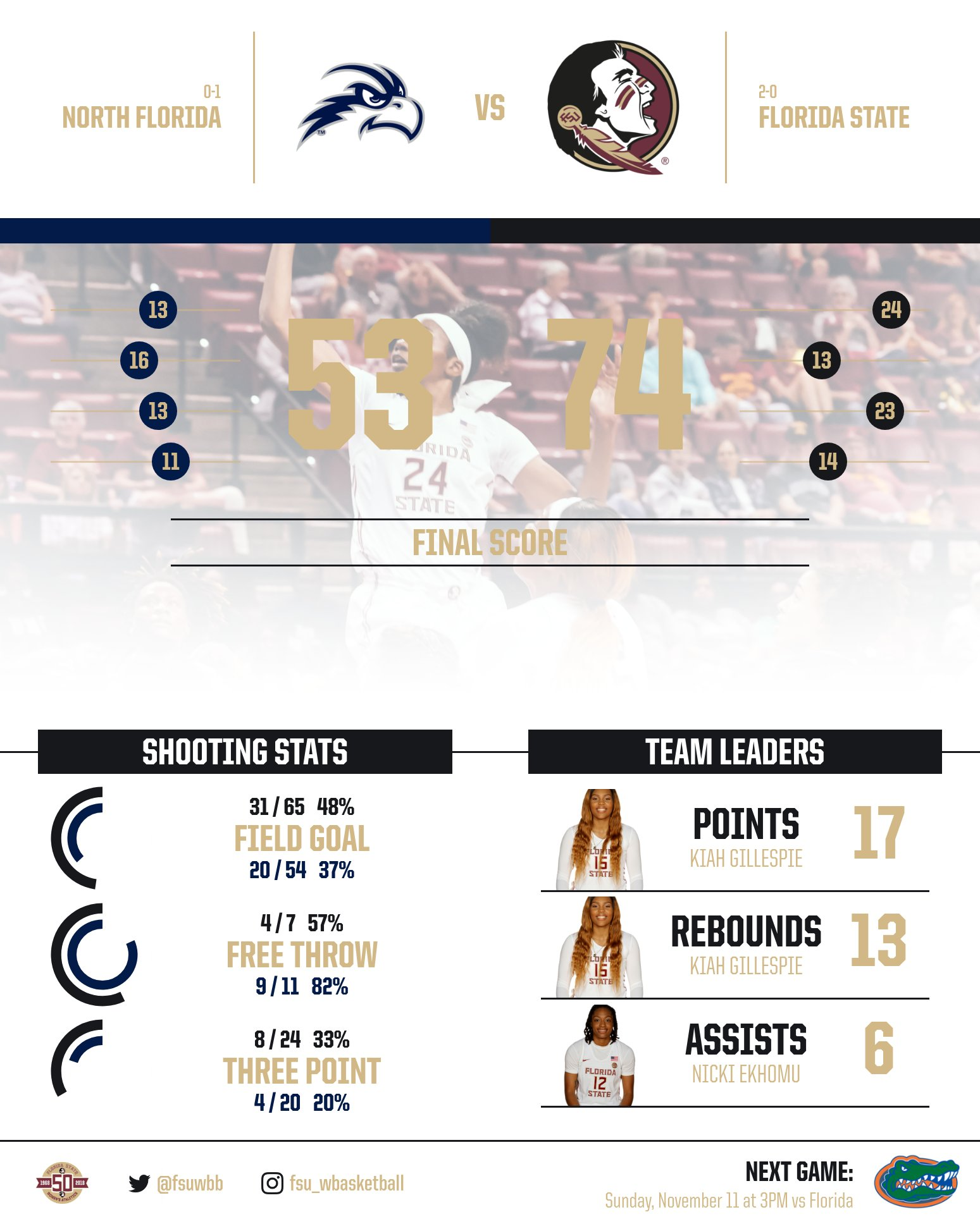 Gillespie's Double-Double Sparks FSU Victory